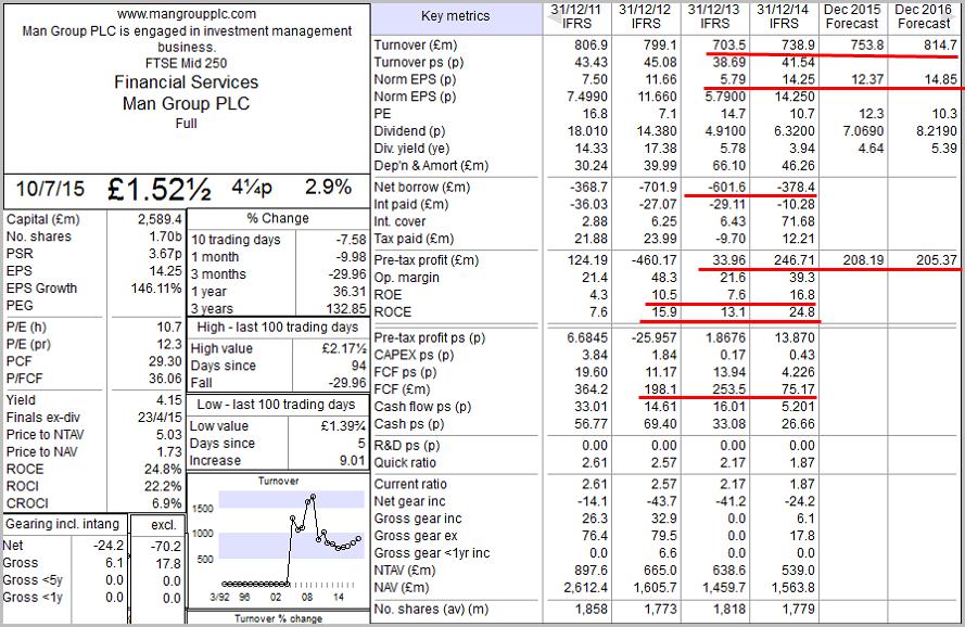 Man Group - Key Metrics (10th July 2015)